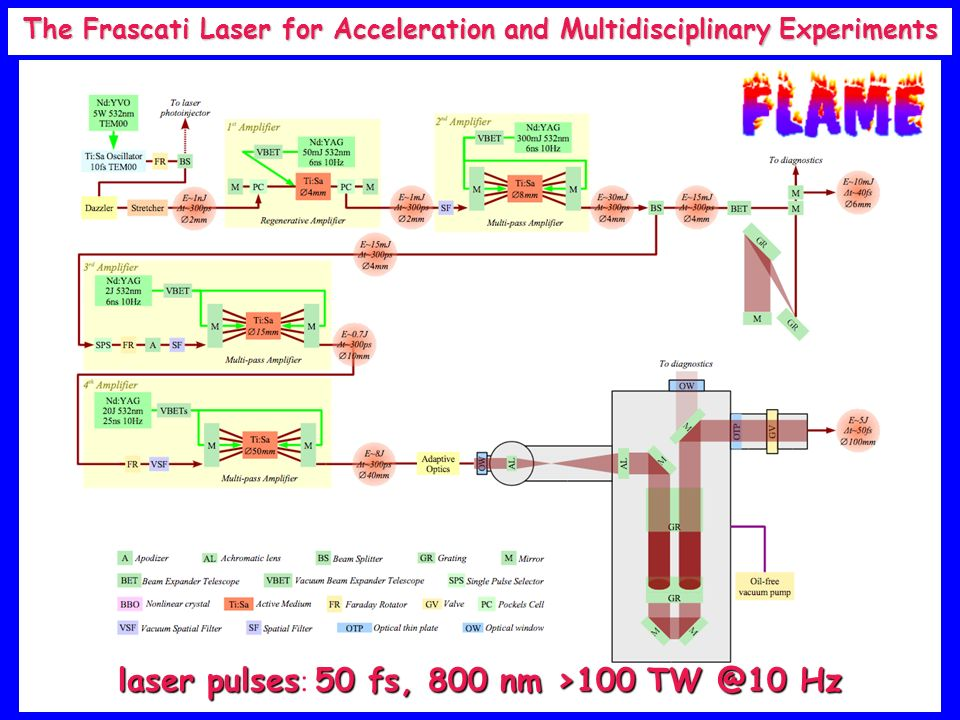 The Frascati Laser for Acceleration and Multidisciplinary Experiments laser pulses50 fs, 800 nm >100 TW @10 Hz laser pulses : 50 fs, 800 nm >100 TW @1