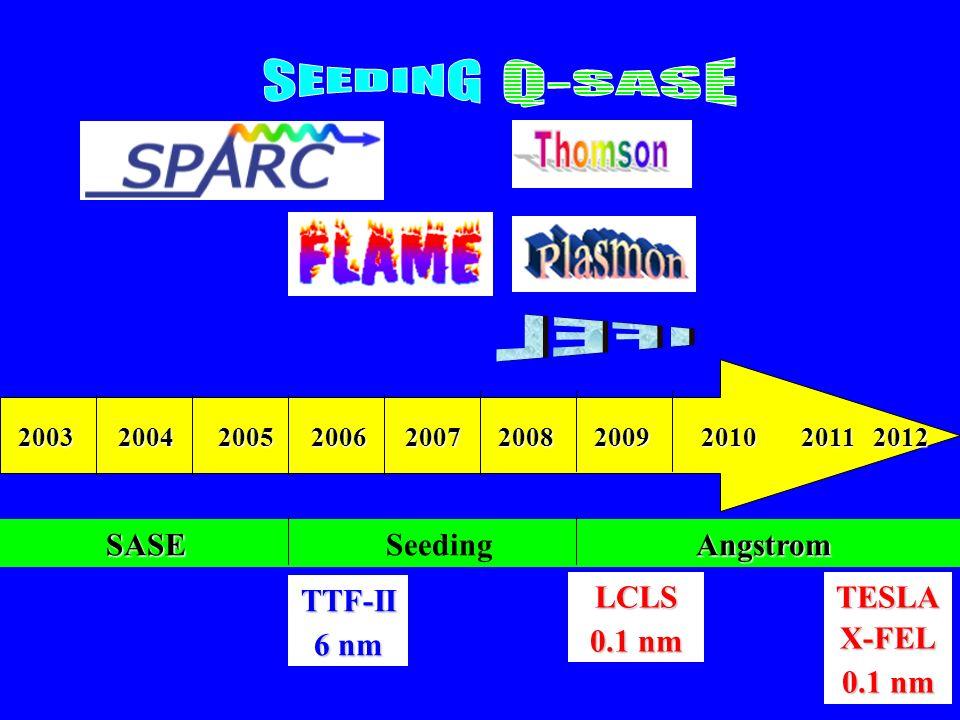 2003 2004 2005 2006 2007 2008 2009 2010 2011 2012 TTF-II 6 nm LCLS 0.1 nm TESLAX-FEL SASE SASE Seeding Angstrom Angstrom