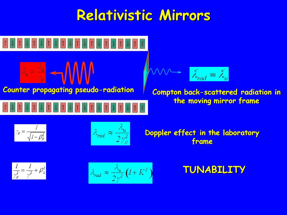 Relativistic Mirrors Counter propagating pseudo-radiation Compton back-scattered radiation in the moving mirror frame Doppler effect in the laboratory frame TUNABILITY