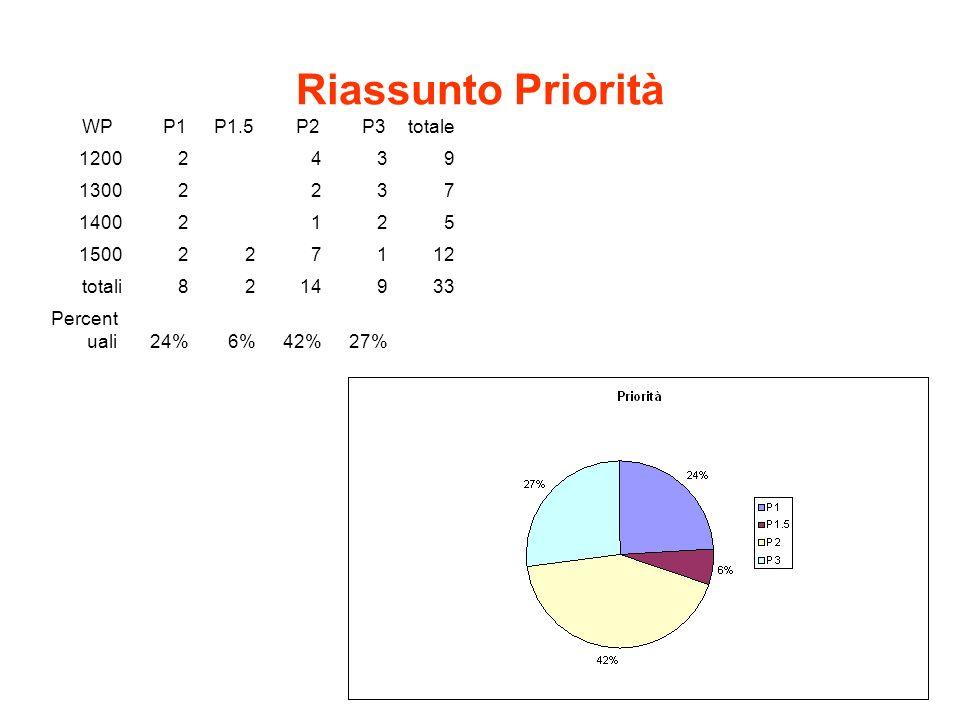 Riassunto Priorità WP P1 P1.5 P2 P3totale 12002439 13002237 14002125 1500227112 totali8214933 Percent uali 24%6%42% 27%