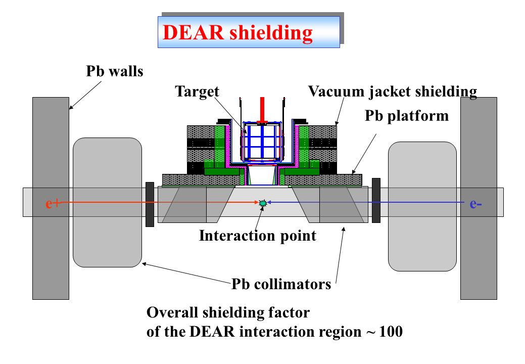 Pb walls Pb platform Vacuum jacket shielding Overall shielding factor of the DEAR interaction region ~ 100 Target e+e- Interaction point Pb collimators DEAR shielding