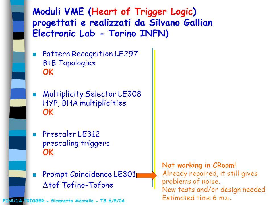 COSM HYP BHABHA LASER OR TOFONE MULT TOFONE > 1 OR TOFINO BASIC TRIGGERS TRIGGER LOGIC FINUDA TRIGGER - Simonetta Marcello - TS 6/5/04 BTB Bhabha MULT Bhabha BTB K+K- MULT HYP OR MB MULT TOFONE > 1 OR TOFONE LASER PhDiode PLU System + PRESC