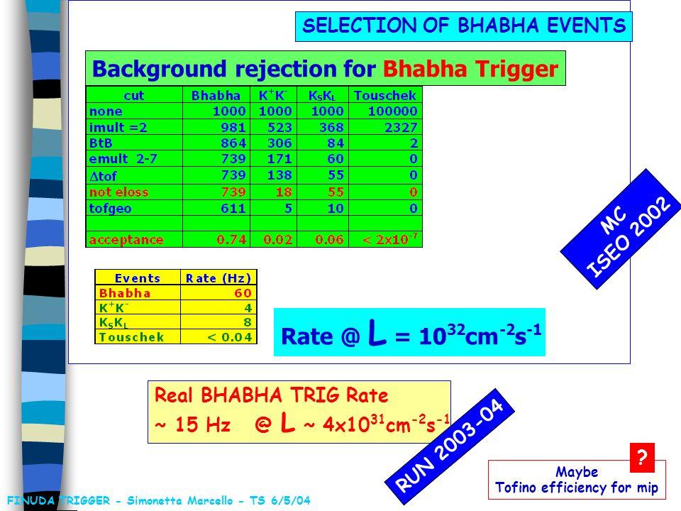 Rate TOFINO ~ 400 kHz .