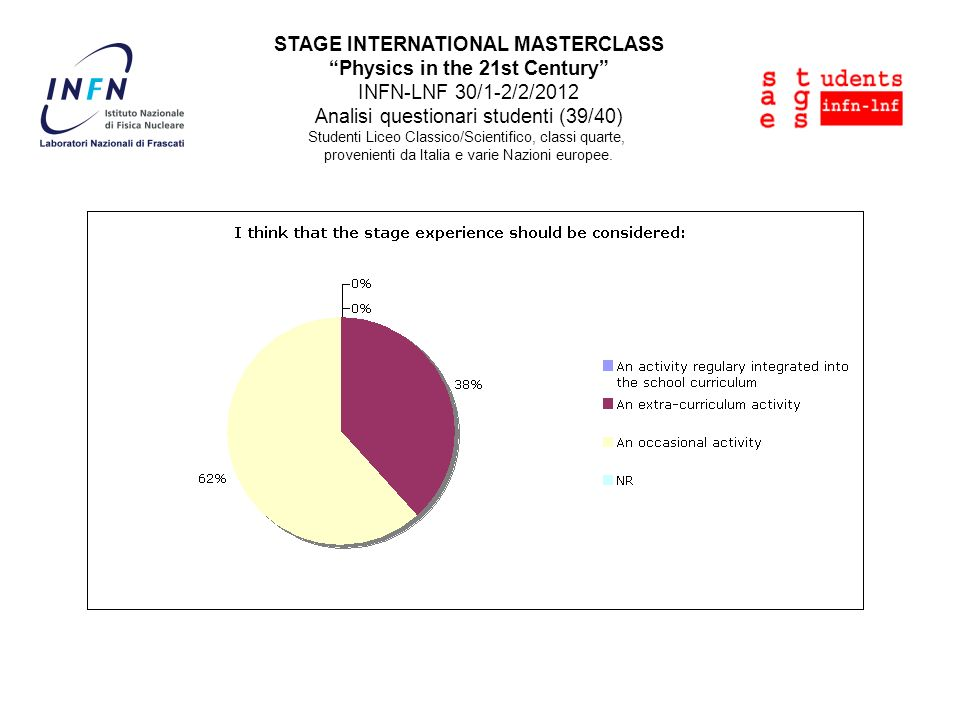 STAGE INTERNATIONAL MASTERCLASS Physics in the 21st Century INFN-LNF 30/1-2/2/2012 Analisi questionari studenti (39/40) Studenti Liceo Classico/Scient