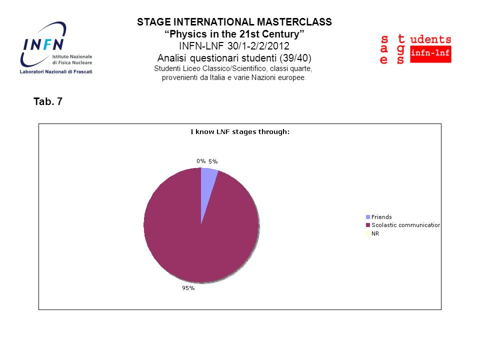STAGE INTERNATIONAL MASTERCLASS Physics in the 21st Century INFN-LNF 30/1-2/2/2012 Analisi questionari studenti (39/40) Studenti Liceo Classico/Scientifico, classi quarte, provenienti da Italia e varie Nazioni europee.