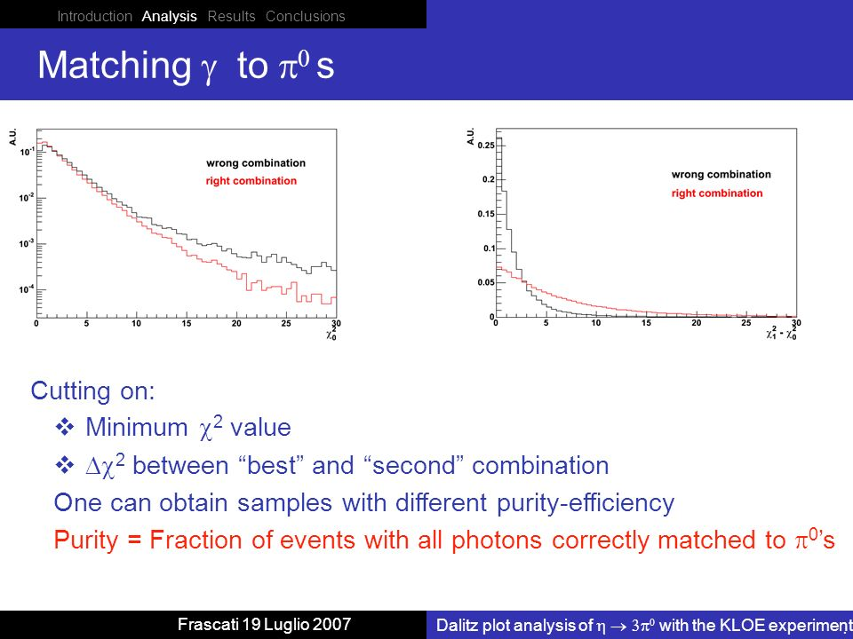 Introduction Analysis Results Conclusions Dalitz plot analysis of with the KLOE experiment Frascati 19 Luglio 2007 Matching to s Cutting on: Minimum 2 value 2 between best and second combination One can obtain samples with different purity-efficiency Purity = Fraction of events with all photons correctly matched to 0 s