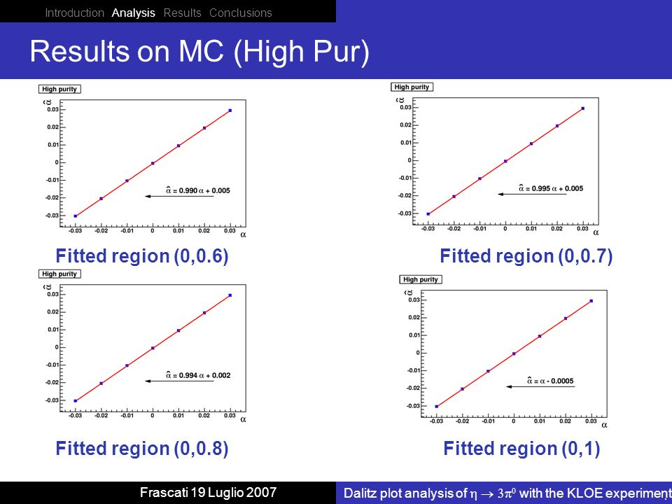 Introduction Analysis Results Conclusions Dalitz plot analysis of with the KLOE experiment Frascati 19 Luglio 2007 Results on MC (High Pur) Fitted region (0,0.6) Fitted region (0,1) Fitted region (0,0.7) Fitted region (0,0.8)