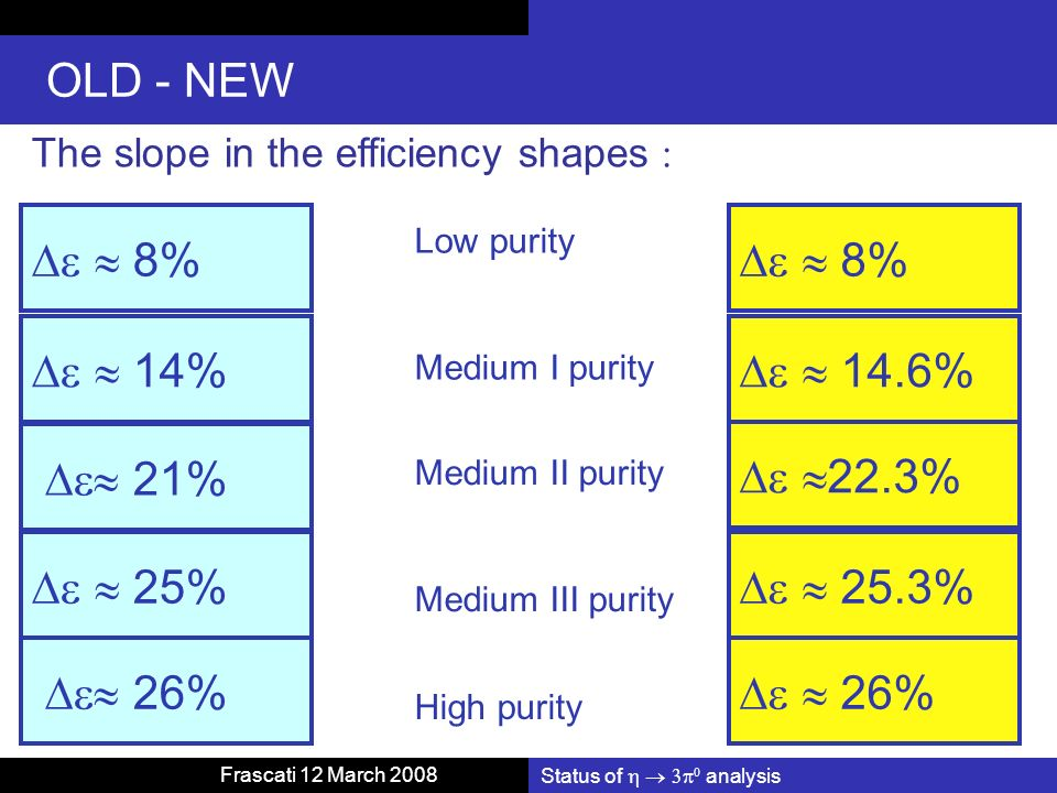 Status of analysis Frascati 12 March 2008 OLD - NEW The slope in the efficiency shapes 8% 14% 21% 25% 26% Low purity Medium I purity Medium II purity