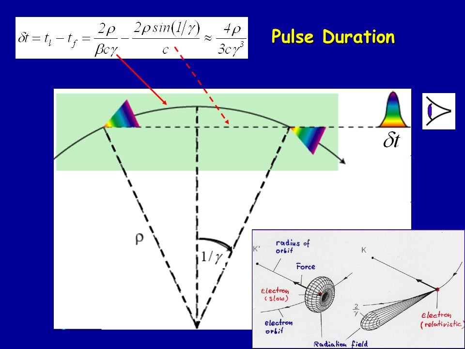 10 Pulse Duration