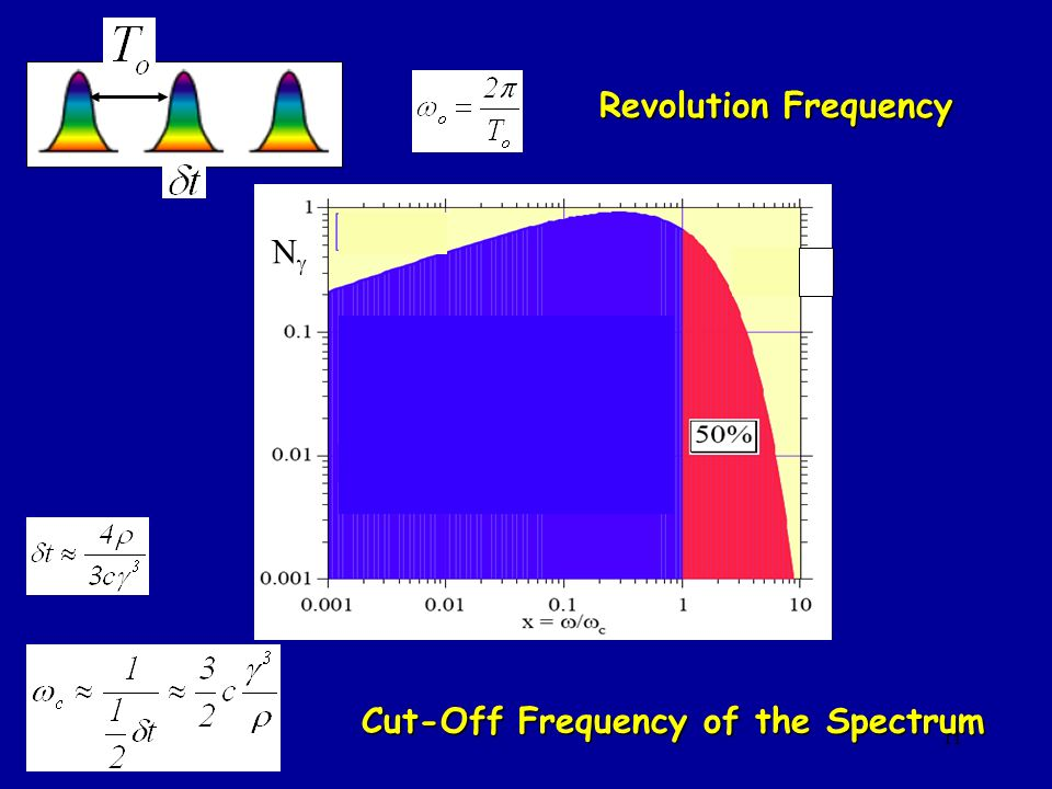 11 Cut-Off Frequency of the Spectrum Revolution Frequency N