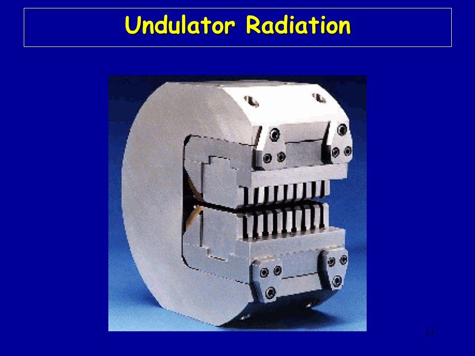 13 Undulator Radiation