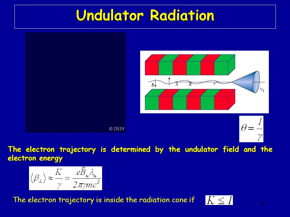 14 Undulator Radiation The electron trajectory is inside the radiation cone if The electron trajectory is determined by the undulator field and the el