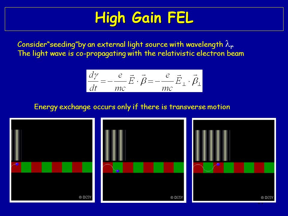 21 High Gain FEL Energy exchange occurs only if there is transverse motion Considerseedingby an external light source with wavelength r The light wave