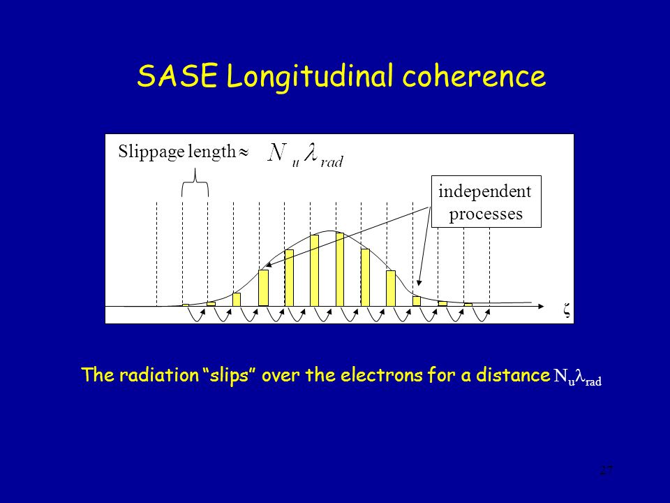 27 SASE Longitudinal coherence The radiation slips over the electrons for a distance N u rad ζ independent processes Slippage length