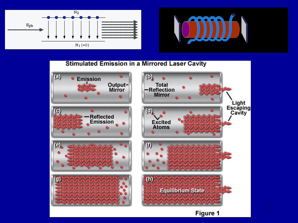 6 Atomic Laser 1.Well known and proven technology.