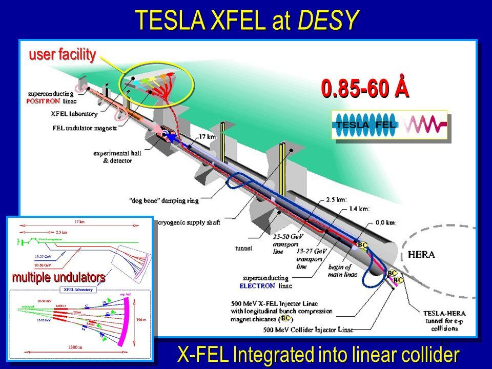 50 TESLA XFEL at DESY X-FEL Integrated into linear collider 0.85-60 Å user facility multiple undulators
