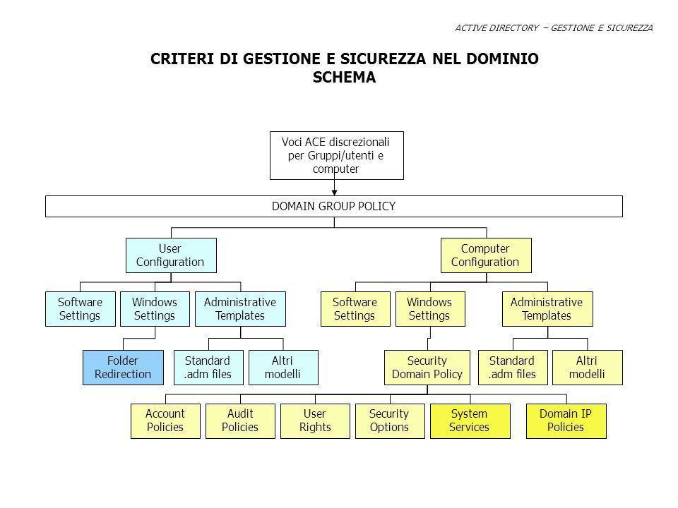 ACTIVE DIRECTORY – GESTIONE E SICUREZZA CRITERI DI GESTIONE E SICUREZZA NEL DOMINIO SCHEMA User Configuration Computer Configuration Software Settings