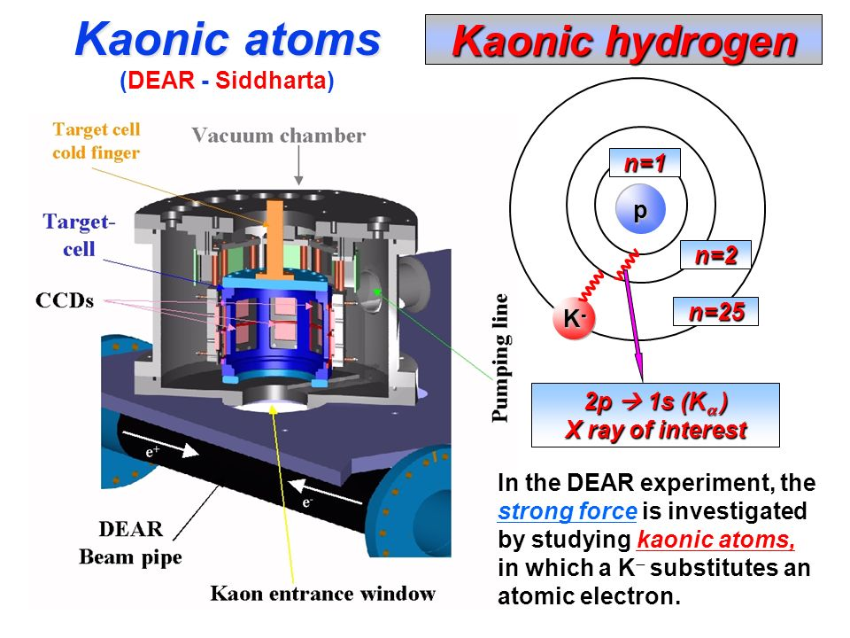 K-K-K-K- p Kaonic hydrogen n=25 n=2 n=1 2p 1s (K ) X ray of interest In the DEAR experiment, the strong force is investigated by studying kaonic atoms