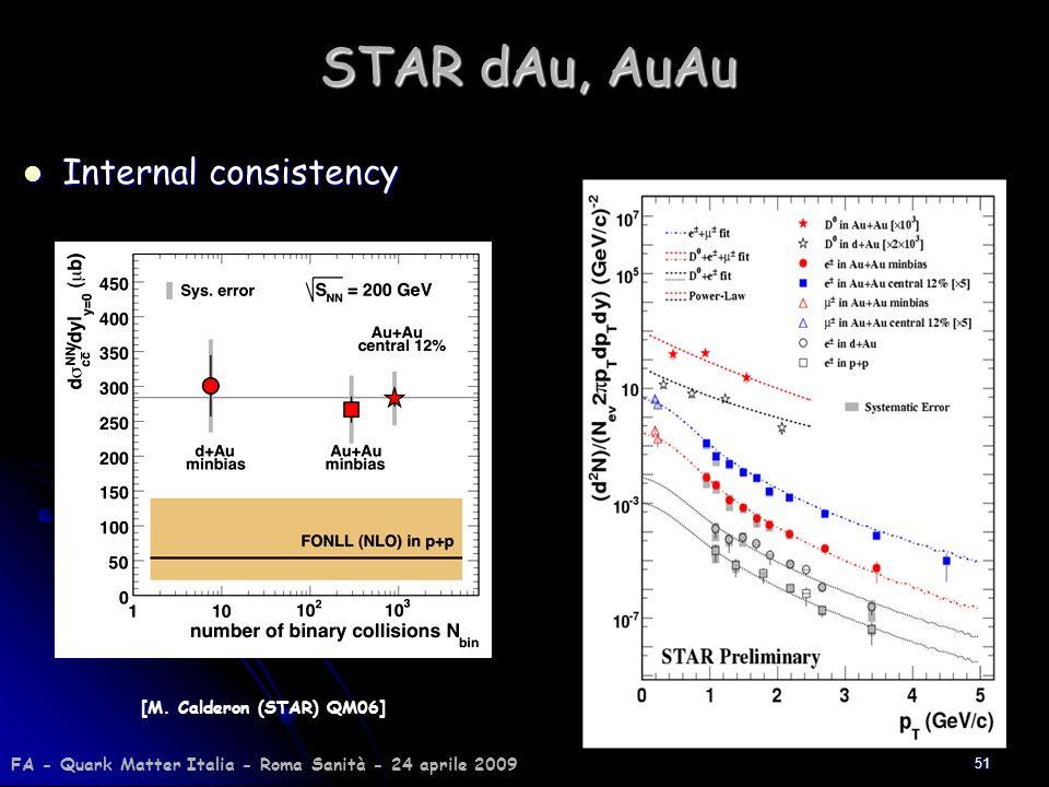 51 STAR dAu, AuAu Internal consistency Internal consistency [M. Calderon (STAR) QM06] FA - Quark Matter Italia - Roma Sanità - 24 aprile 2009