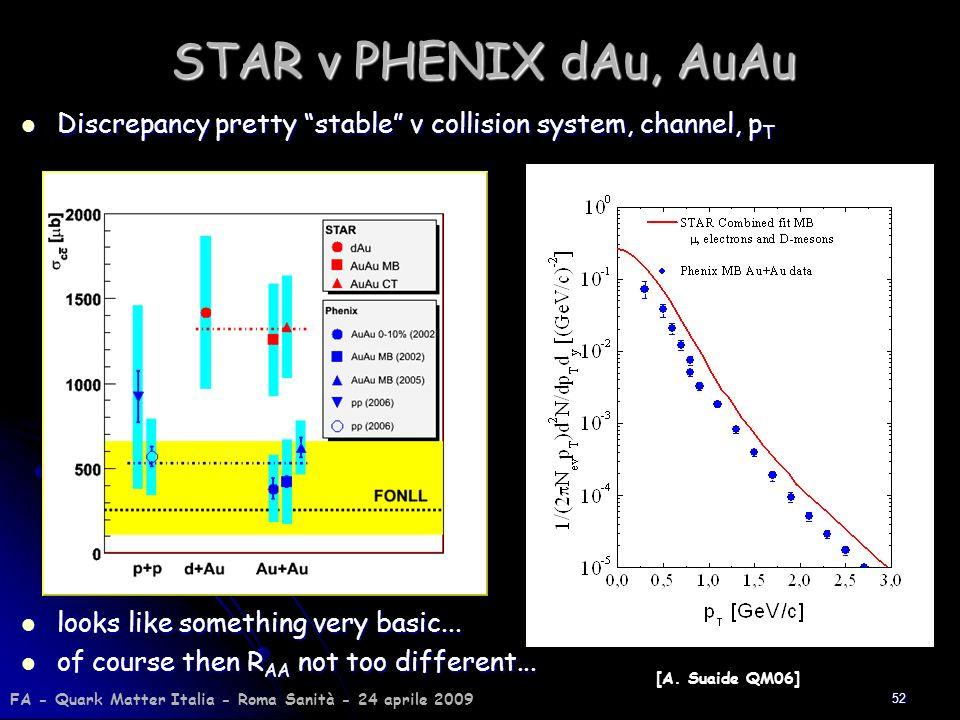 52 STAR v PHENIX dAu, AuAu Discrepancy pretty stable v collision system, channel, p T Discrepancy pretty stable v collision system, channel, p T looks