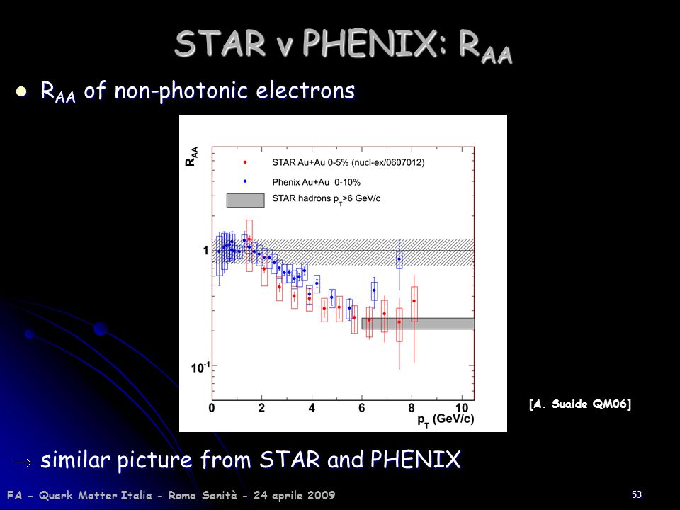 53 STAR v PHENIX: R AA R AA of non-photonic electrons R AA of non-photonic electrons [A. Suaide QM06] similar picture from STAR and PHENIX similar pic
