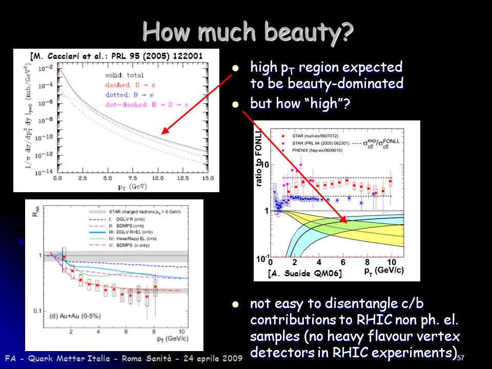 57 How much beauty? high p T region expected to be beauty-dominated high p T region expected to be beauty-dominated but how high? but how high? [M. Ca