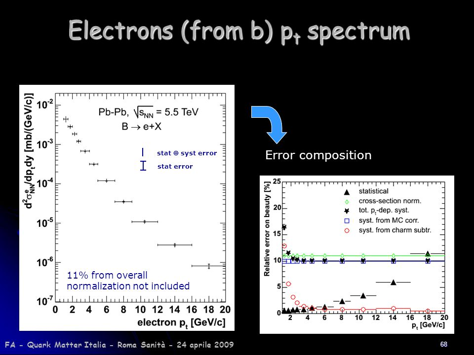 68 Electrons (from b) p t spectrum Error composition stat error stat syst error 11% from overall normalization not included FA - Quark Matter Italia -