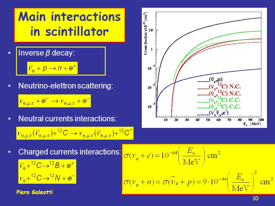 Main interactions in scintillator Inverse β decay: Neutrino-elettron scattering: Neutral currents interactions: Charged currents interactions: 10 Piero GaleottiVulcano 2008