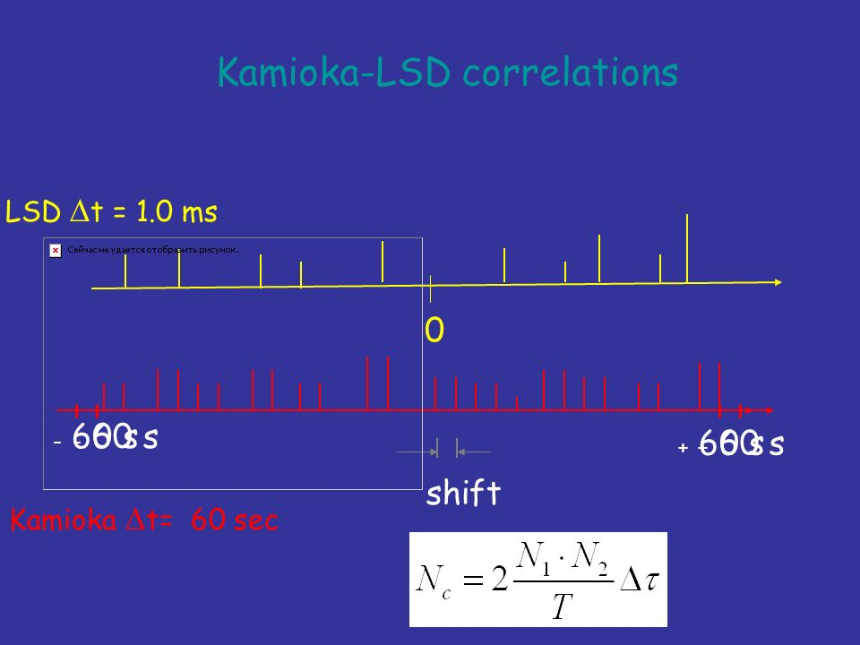 Kamioka-LSD correlations 0 LSD t = 1.0 ms Kamioka t= 60 sec - 60 s + 60 s - 60 s + 60 s shift