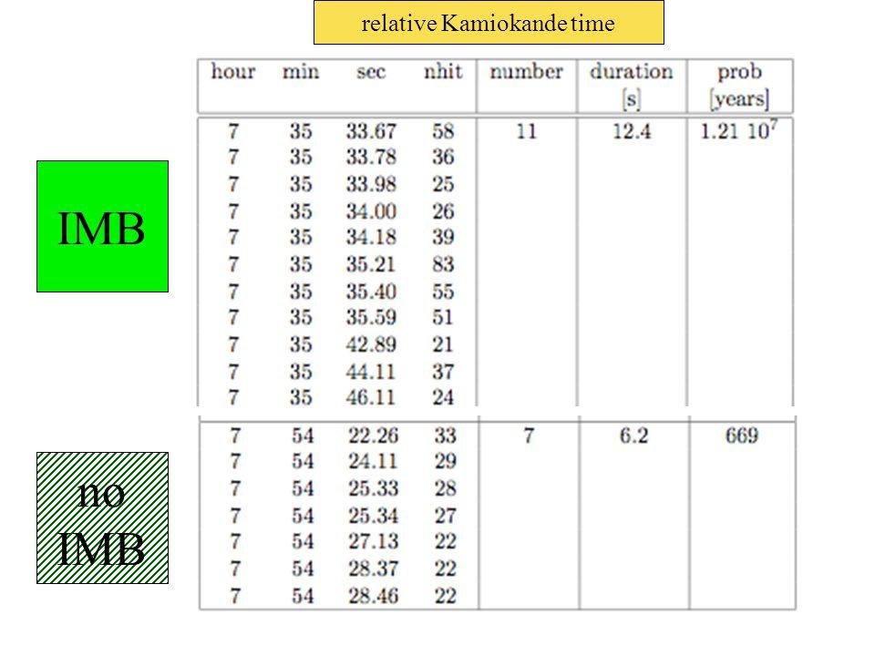relative Kamiokande time IMB no IMB