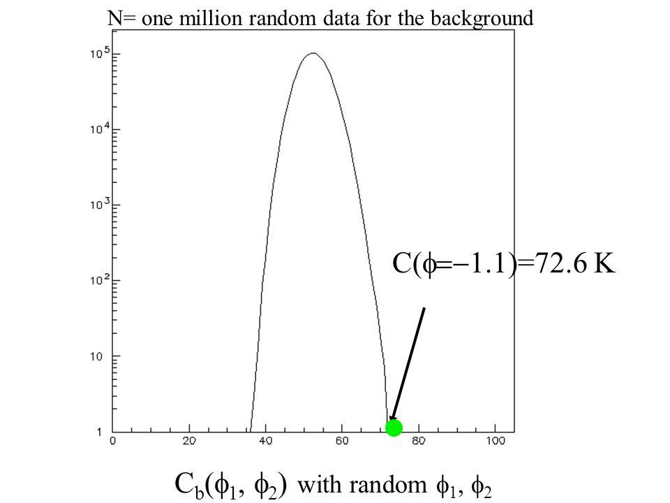 C b ( 1, 2 ) with random 1, 2 C( )=72.6 K N= one million random data for the background