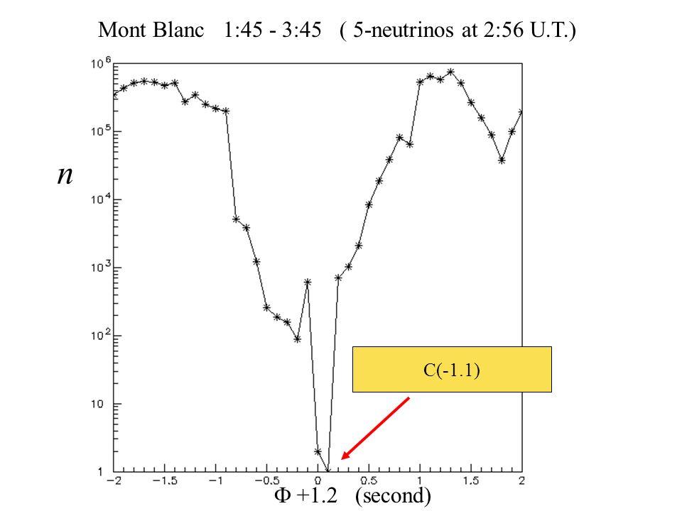 Mont Blanc 1:45 - 3:45 ( 5-neutrinos at 2:56 U.T.) +1.2 (second) n C(-1.1)
