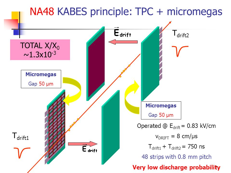 3 TOT =T trailing -T leading = 35 ns Low occupancy @20 MHz = 1.5 T leading T trailing Threshold Gas mixture Ne(79%)+C 2 H 6 (11%)+CF 4 (10%) Time window (extraction) 0.5 s Number of TDC channels6x48=288 Central strips rate~ 2 MHz Limits of TDC readout Maximum particle flux 40 Mp/s Maximum hit rate /strip 8 Mhit/s KABES main features Reference : B.