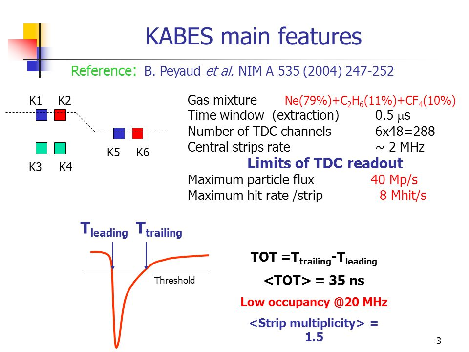 4 Performance in NA48/2 blank (T 0 ) KABES - (T 0 ) DCH Spectrometer (ns) Time resolution : ~0.6 ns Using TOT to correct time slewing Efficiency ~ 100% Momentum resolution ~ 0.9% Wrong K ± tagging ~ 4% Space resolution [from drift time measurement] ~70 μm