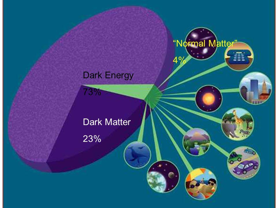 Dark Energy 73% Dark Matter 23% Normal Matter 4%
