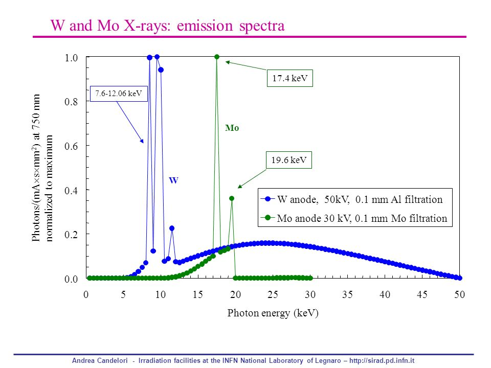 Andrea Candelori - Irradiation facilities at the INFN National Laboratory of Legnaro – http://sirad.pd.infn.it W and Mo X-rays: emission spectra 0.0 0