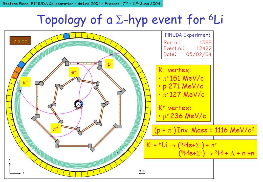 Stefano Piano, FINUDA Collaboration – da ne 2004 - Frascati, 7 th – 11 th June 2004 - + p + K - vertex: + 151 MeV/c p 271 MeV/c - 127 MeV/c K + vertex: + 236 MeV/c (p + - ) Inv.