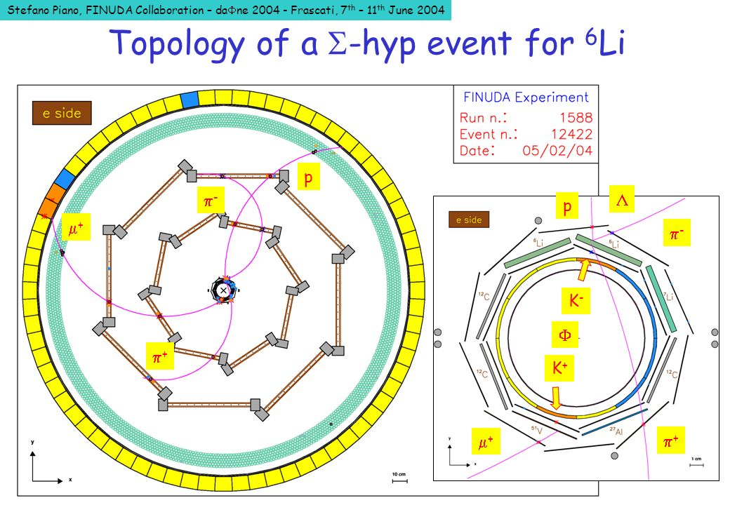 Stefano Piano, FINUDA Collaboration – da ne 2004 - Frascati, 7 th – 11 th June 2004 - + p + K-K- K+K+ + + - p Topology of a -hyp event for 6 Li