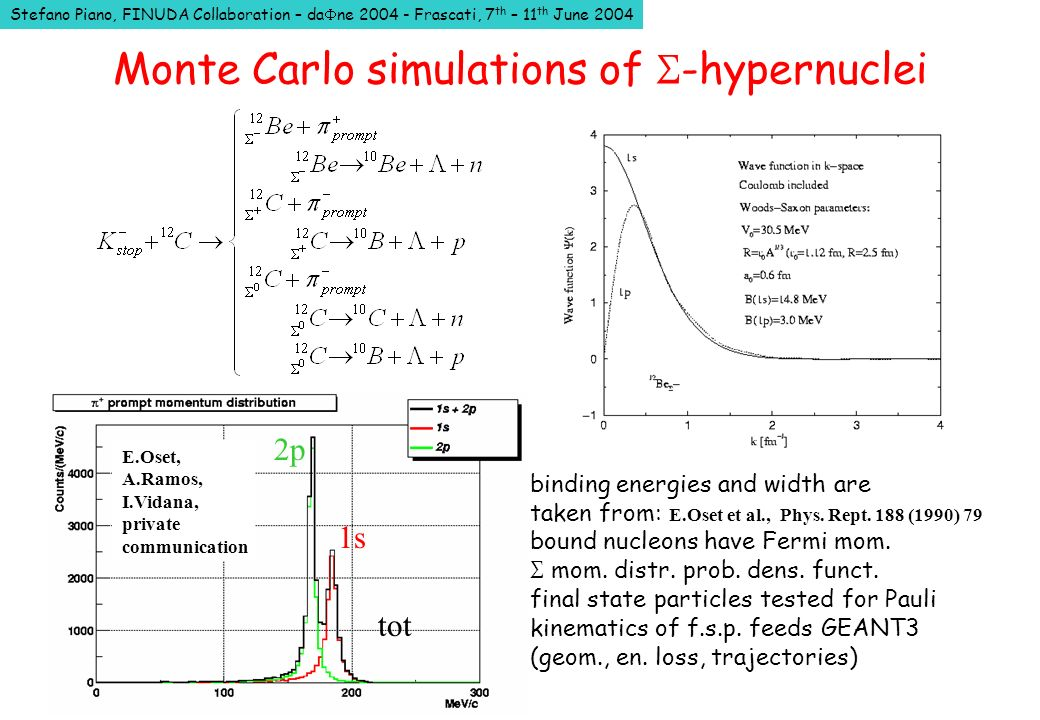 Stefano Piano, FINUDA Collaboration – da ne 2004 - Frascati, 7 th – 11 th June 2004 Monte Carlo simulations of S -hypernuclei binding energies and width are taken from: E.Oset et al., Phys.