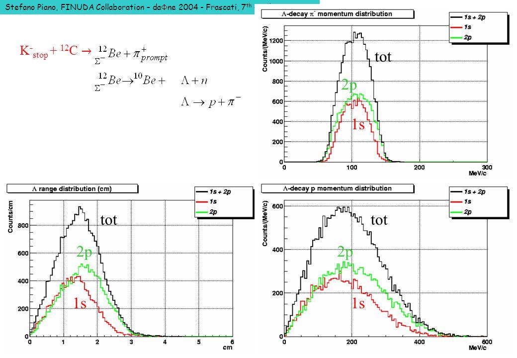 Stefano Piano, FINUDA Collaboration – da ne 2004 - Frascati, 7 th – 11 th June 2004 K stop + 12 C 2p 1s tot 2p 1s tot 2p 1s tot