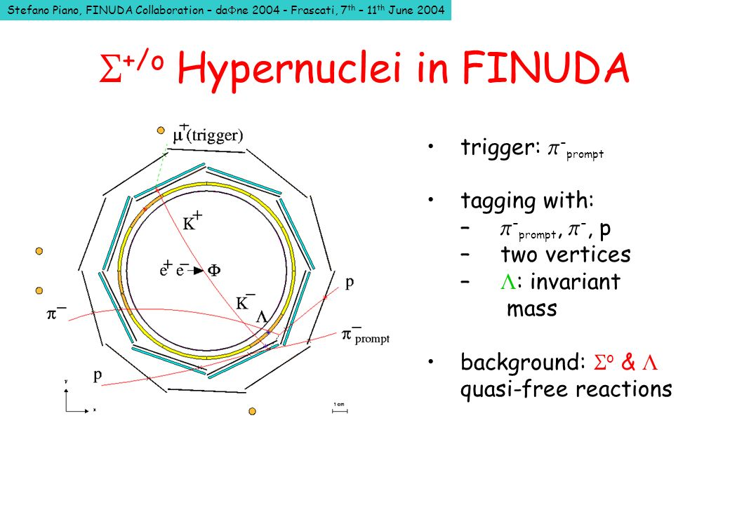 Stefano Piano, FINUDA Collaboration – da ne 2004 - Frascati, 7 th – 11 th June 2004 +/o Hypernuclei in FINUDA trigger: - prompt tagging with: – - prompt, -, p – two vertices – : invariant mass background: o & quasi-free reactions