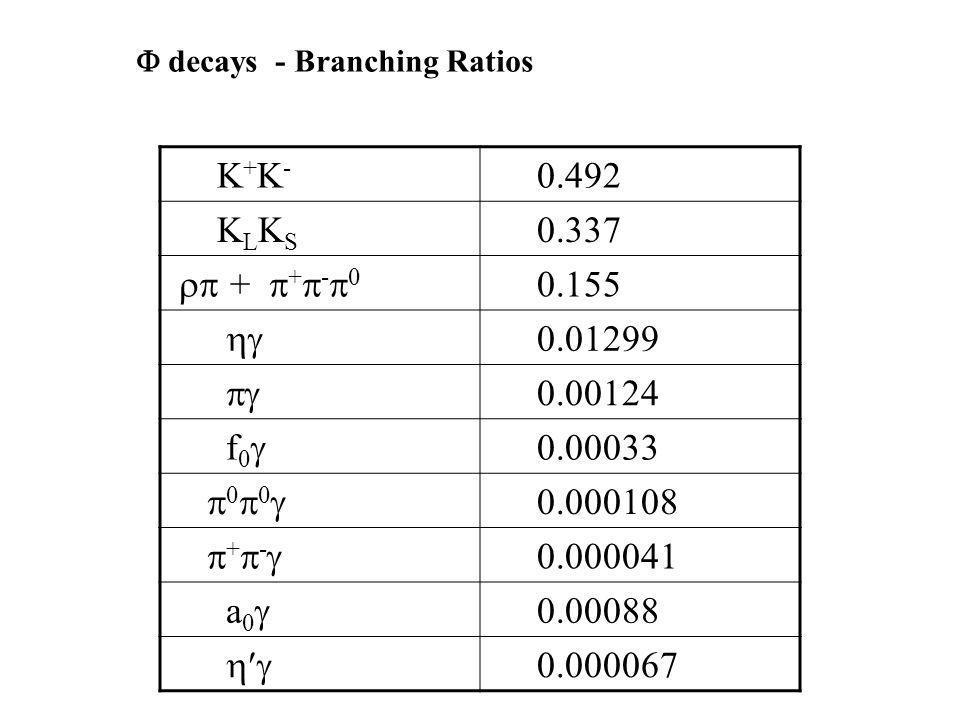 K + K - 0.492 K L K S 0.337 + + - 0 0.155 0.01299 0.00124 f 0 0.00033 0 0 0.000108 + - 0.000041 a 0 0.00088 0.000067 decays - Branching Ratios