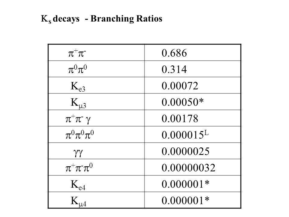 + - 0.686 0 0 0.314 K e3 0.00072 K 3 0.00050* + - 0.00178 0 0 0 0.000015 L 0.0000025 + - 0 0.00000032 K e4 0.000001* K 4 0.000001* s decays - Branchin