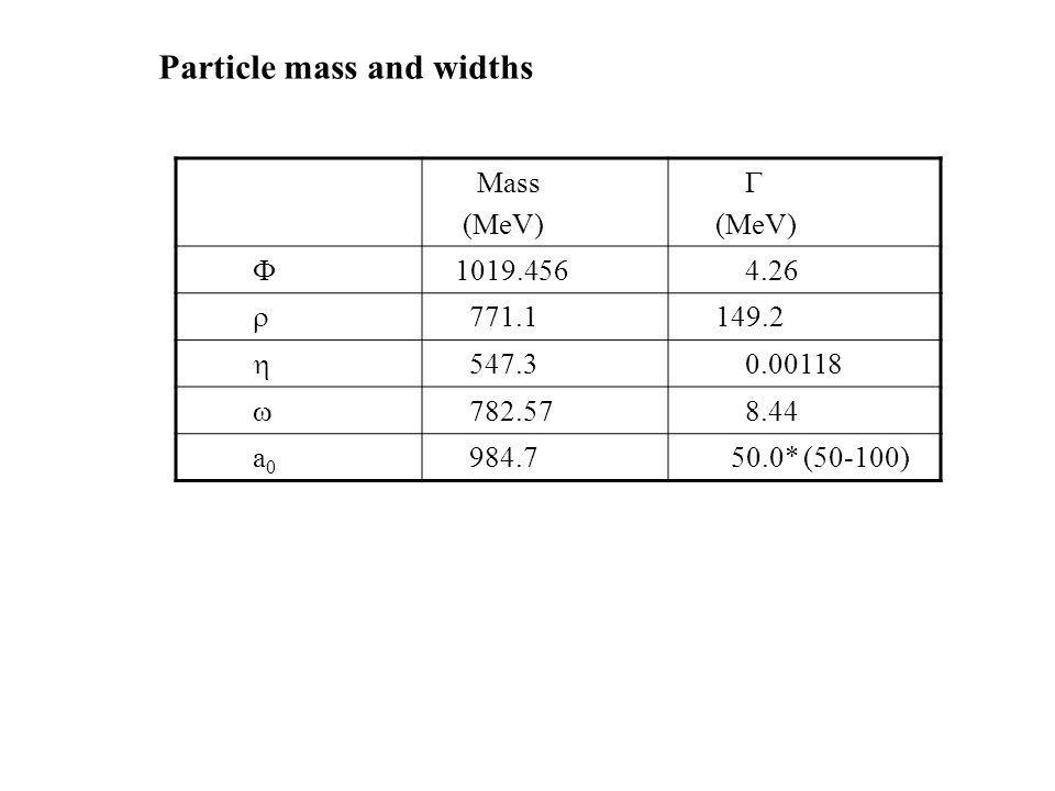 Mass (MeV) (MeV) 1019.456 4.26 771.1 149.2 547.3 0.00118 782.57 8.44 a 0 984.7 50.0* (50-100) Particle mass and widths