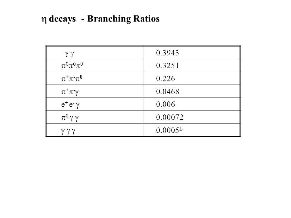 0.3943 0 0 0 0.3251 + - 0.226 + - 0.0468 e + e - 0.006 0 0.00072 0.0005 L decays - Branching Ratios