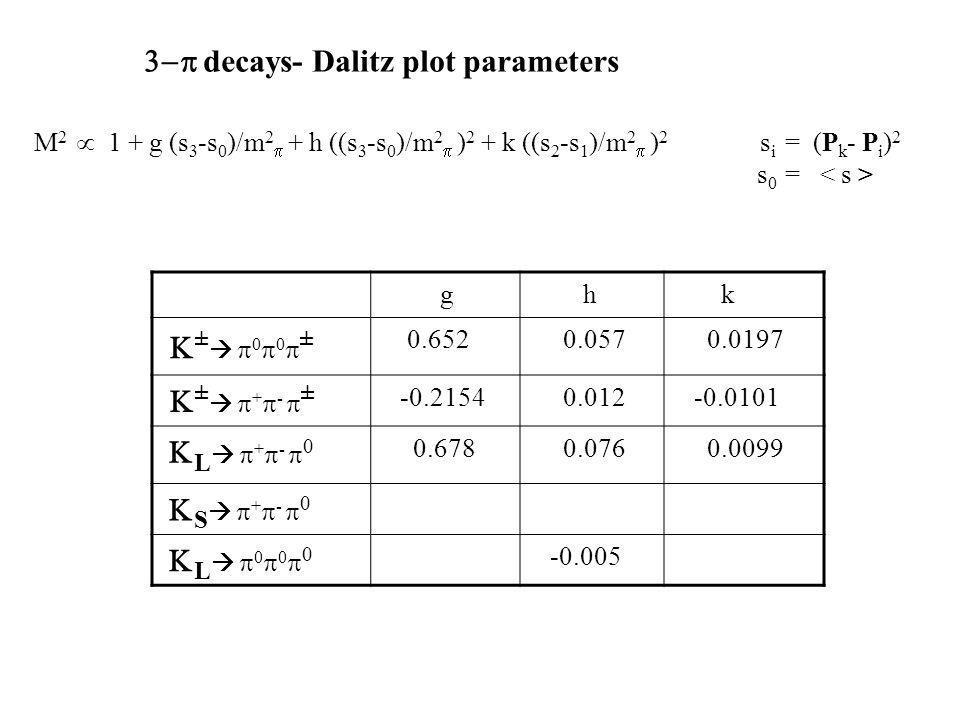 g h k ± 0 0 ± 0.652 0.057 0.0197 ± + - ± -0.2154 0.012 -0.0101 L + - 0 0.678 0.076 0.0099 S + - 0 L 0 0 0 -0.005 decays- Dalitz plot parameters M 2 1 + g (s 3 -s 0 )/m 2 + h ((s 3 -s 0 )/m 2 ) 2 + k ((s 2 -s 1 )/m 2 ) 2 s i = (P k - P i ) 2 s 0 =