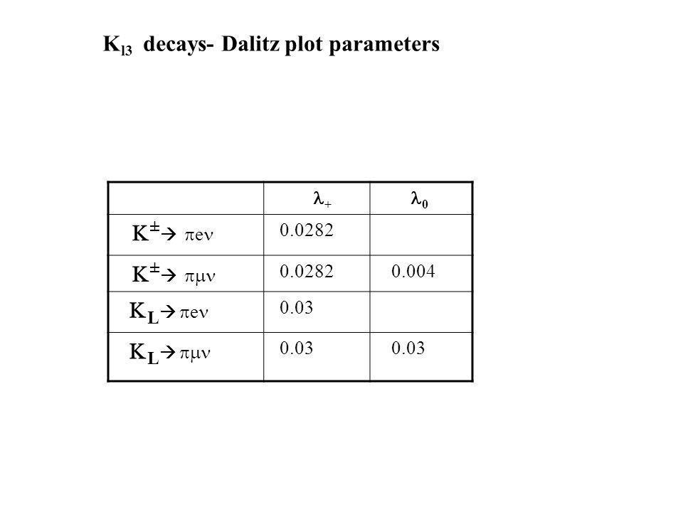 + 0 ± e 0.0282 ± 0.004 L e 0.03 L K l3 decays- Dalitz plot parameters