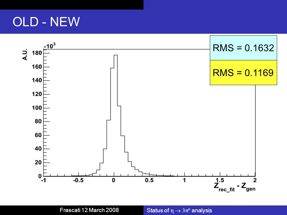 Status of analysis Frascati 12 March 2008 OLD - NEW RMS = 0.1169 RMS = 0.1632
