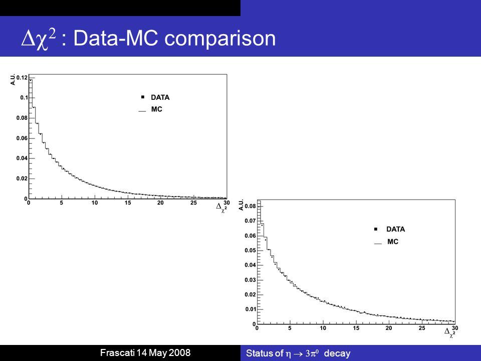 Status of decay Frascati 14 May 2008 : Data-MC comparison