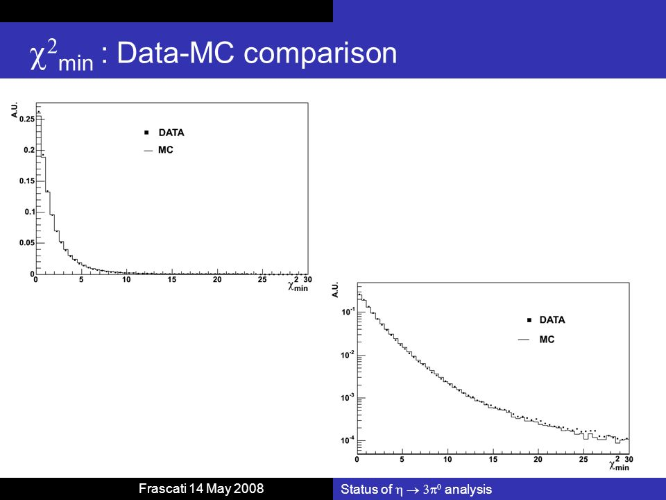 Status of analysis Frascati 14 May 2008 min : Data-MC comparison